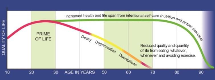 Reclaim Your Longevity Discount